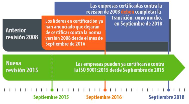 Período de transición de ISO 9001:2008 a ISO 9001:2015